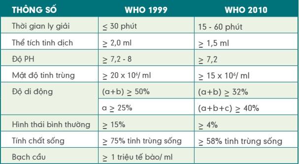 kết quả tinh dịch đồ theo who 1999 và who 2010