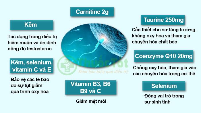 tác dụng của các thành phần trong thuốc gametix m