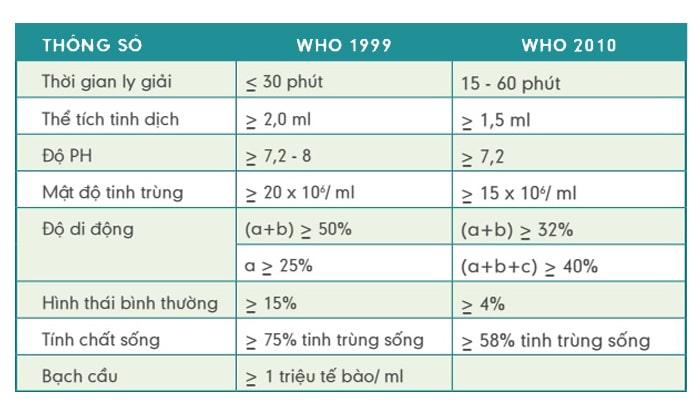 Kết quả tinh dịch đồ theo WHO 1999 và 2010