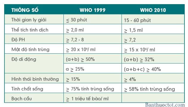 chỉ số tinh dich đồ theo who 1999 và 2010